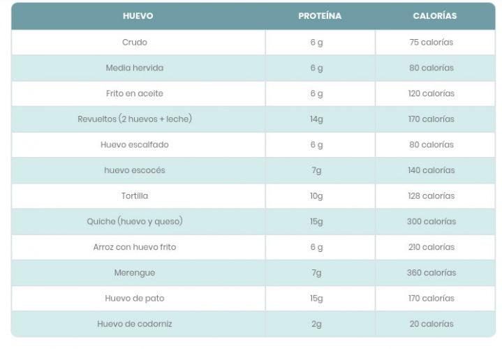 tabla nutricional de un huevo